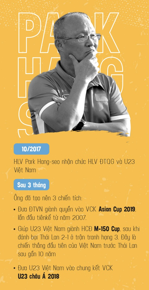 HLV Park Hang-seo: Cung U23 Viet Nam di len tu that bai hinh anh 7