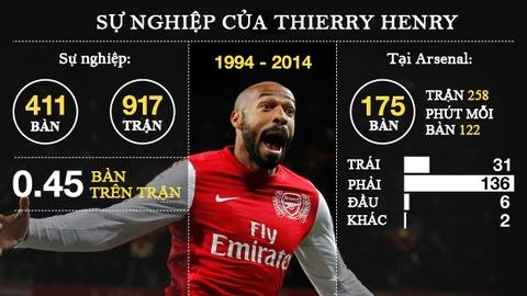 Thierry Henry va nhung buoc chay dang nho cua 'Dua con than gio' hinh anh 8