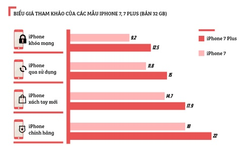 iPhone 7 ve gia 9 trieu: Cu soc tren thi truong di dong xach tay hinh anh 2