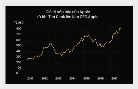 Tim Cook: Cao gia dua de che Apple len dinh the gioi hinh anh 3