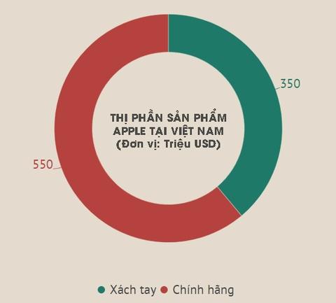 Thai Lan, Singapore co 500 cua hang uy quyen Apple, VN chi co 15 hinh anh 3