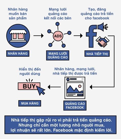 Facebook tiep tay cho quang cao ban nhu the nao? hinh anh 5
