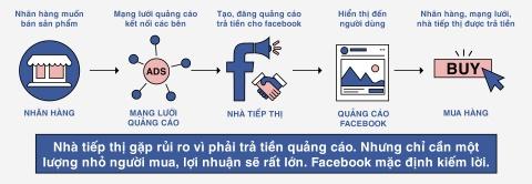 Facebook tiep tay cho quang cao ban nhu the nao? hinh anh 6