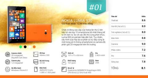 Lumia 930 va Xperia Z2 la smartphone tot nhat thang 8 hinh anh