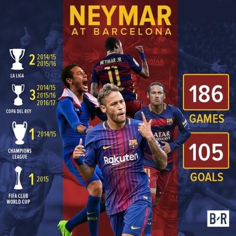 Neymar ra di, Barca co the vi dai hon hinh anh 1