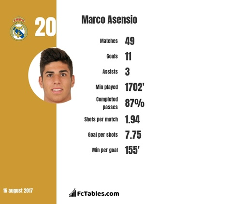 Marco Asensio, nguoi mang dinh menh ke thua Ronaldo hinh anh 3