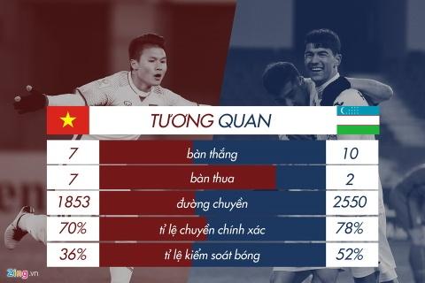 U23 Viet Nam vs U23 Uzbekistan: Da lo roi, ta vo dich di thoi hinh anh 1