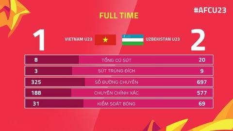 U23 Viet Nam da khien doi thu phai cang thang nhu the nao? hinh anh 4