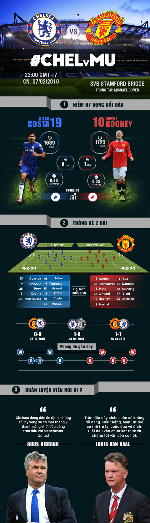 Chelsea - MU: 'Quy do' khao khat chien thang hinh anh 1