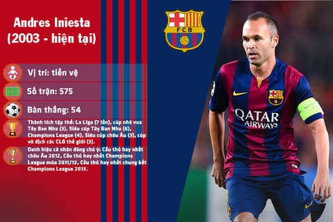 10 cau thu hay nhat lich su Barcelona hinh anh 3