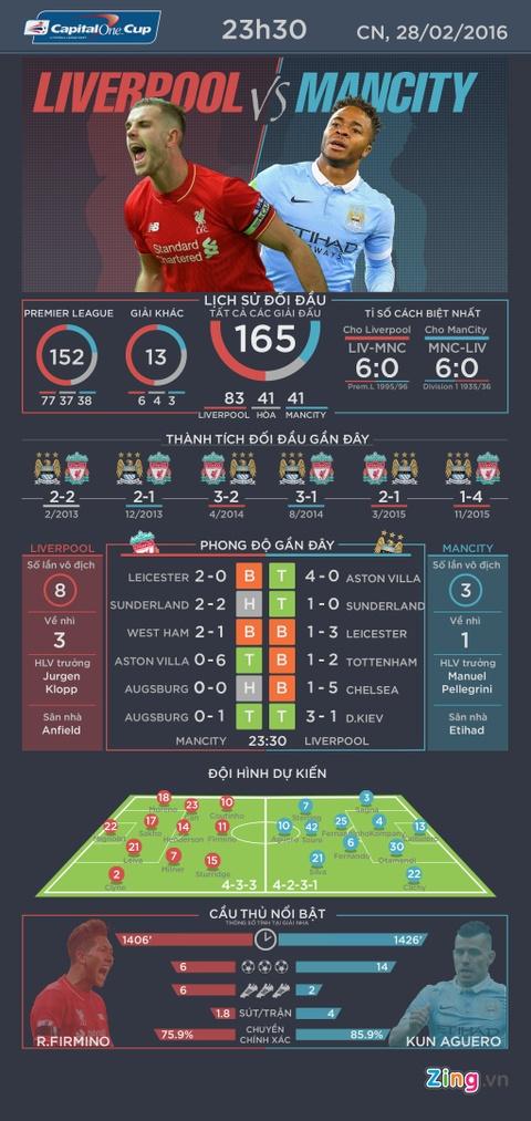 Man City - Liverpool: Giai con khat danh hieu hinh anh 1