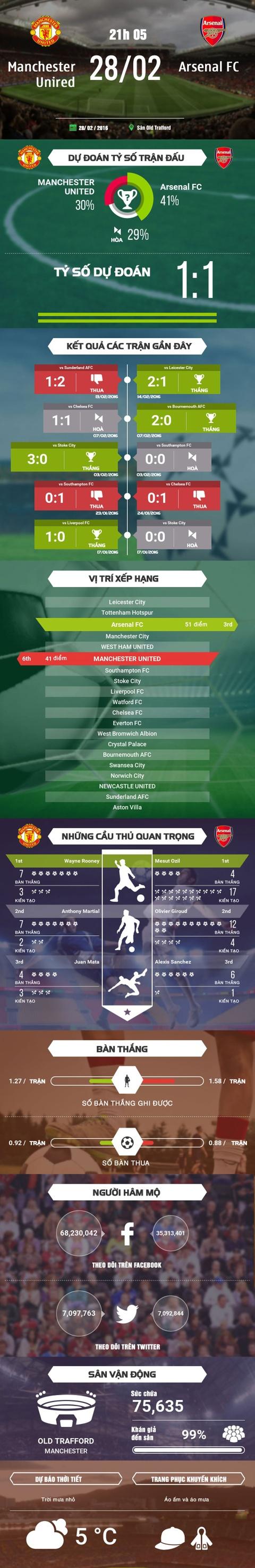 MU - Arsenal: Dai chien khong can suc hinh anh 1