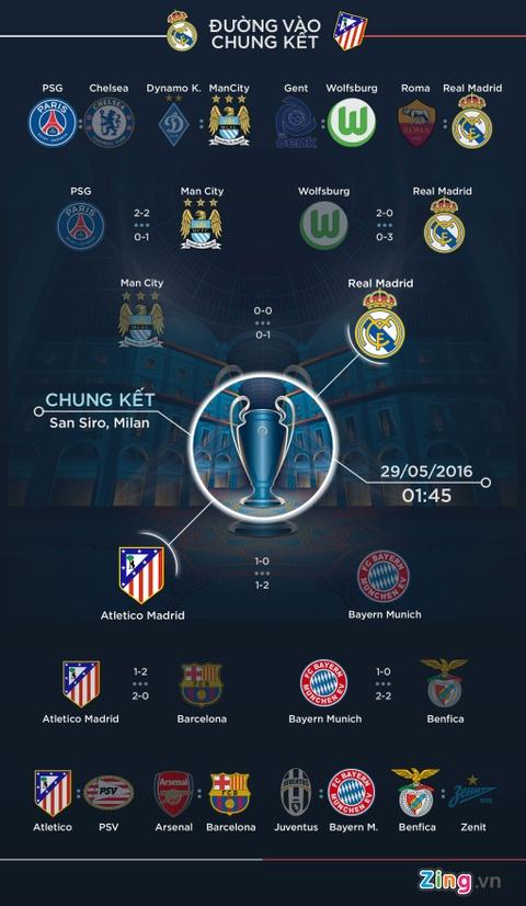 Chung ket Champions League Real vs Atletico: Co hoi doi no hinh anh 4