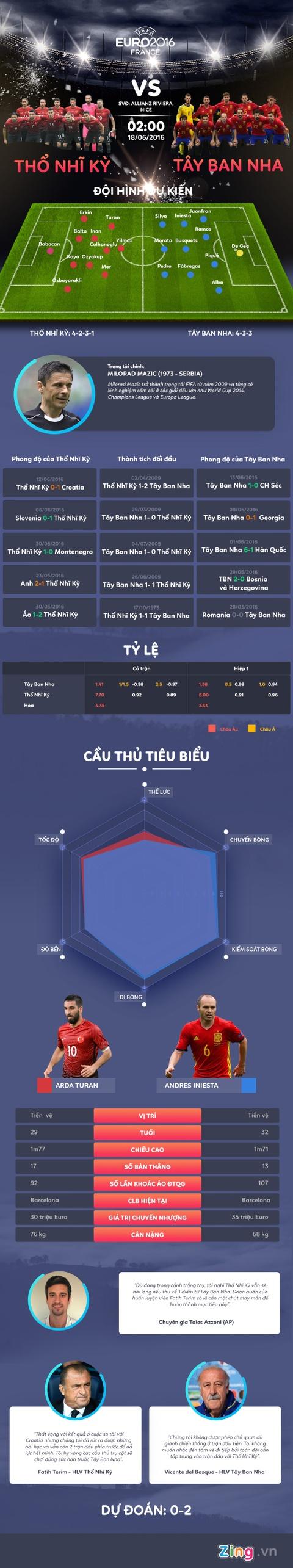 Tay Ban Nha vs Tho Nhi Ky: Kho can nha vua hinh anh 1