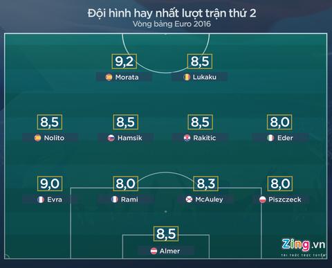 Doi hinh hay nhat luot thu hai vong bang Euro 2016 hinh anh 1