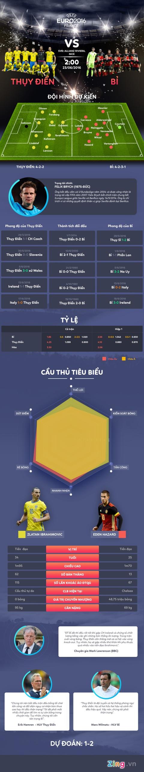 Thuy Dien vs Bi: Chao tam biet Ibrahimovic hinh anh 1