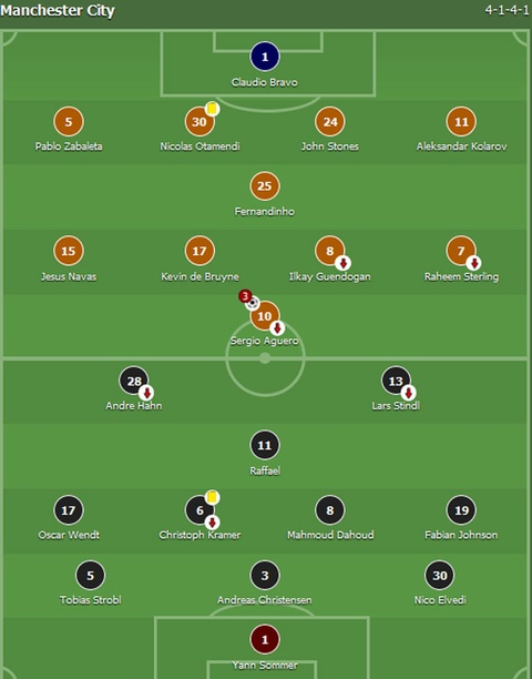 Aguero ghi 3 ban, Man City cua Guardiola ra quan hoan hao hinh anh 1