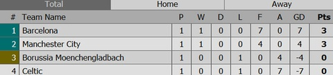 Aguero ghi 3 ban, Man City cua Guardiola ra quan hoan hao hinh anh 11