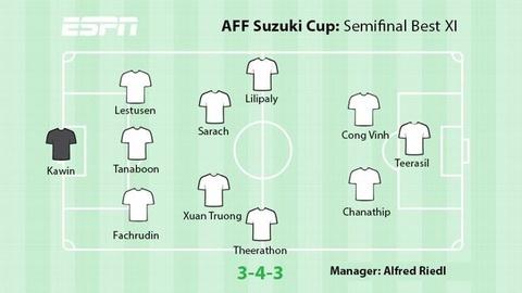 Xuan Truong vao doi hinh hay nhat ban ket AFF Cup hinh anh 1