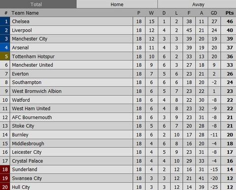 Harry Kane giup Tottenham de doa vi tri cua Arsenal hinh anh 10