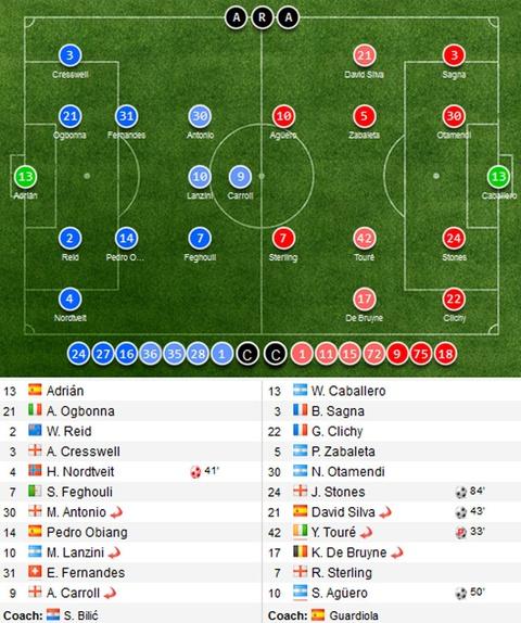 Aguero ghi ban dep mat, Man City thang West Ham 5-0 hinh anh 1