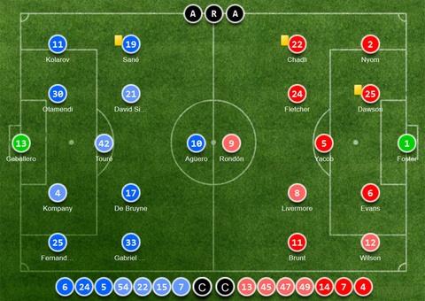 Man City dan diem trong cuoc dua gianh ve Champions League hinh anh 8