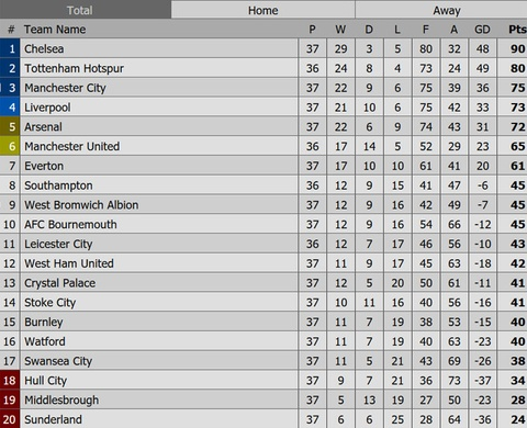 Man City dan diem trong cuoc dua gianh ve Champions League hinh anh 10