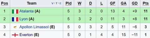 Rooney va dong doi thua 1-5, bi loai khoi Europa League hinh anh 10