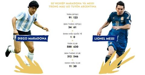 Lionel Messi: Tim giac mo World Cup trong noi am anh Maradona hinh anh 5