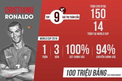 Bo Dao Nha gap Morocco va 'con dien' cua Ronaldo hinh anh 1