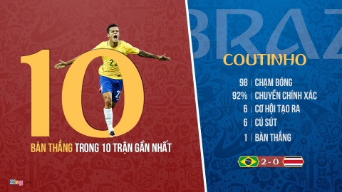 Loai Neymar hay Coutinho, quyet dinh can nao cua Tite? hinh anh 5
