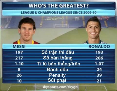 Messi va Ronaldo, ai vi dai hon? hinh anh