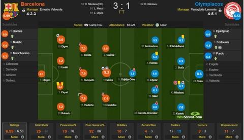 Messi toa sang giup 10 nguoi Barca danh bai Olympiacos hinh anh 12