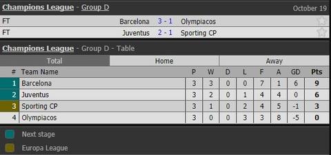 Messi toa sang giup 10 nguoi Barca danh bai Olympiacos hinh anh 13