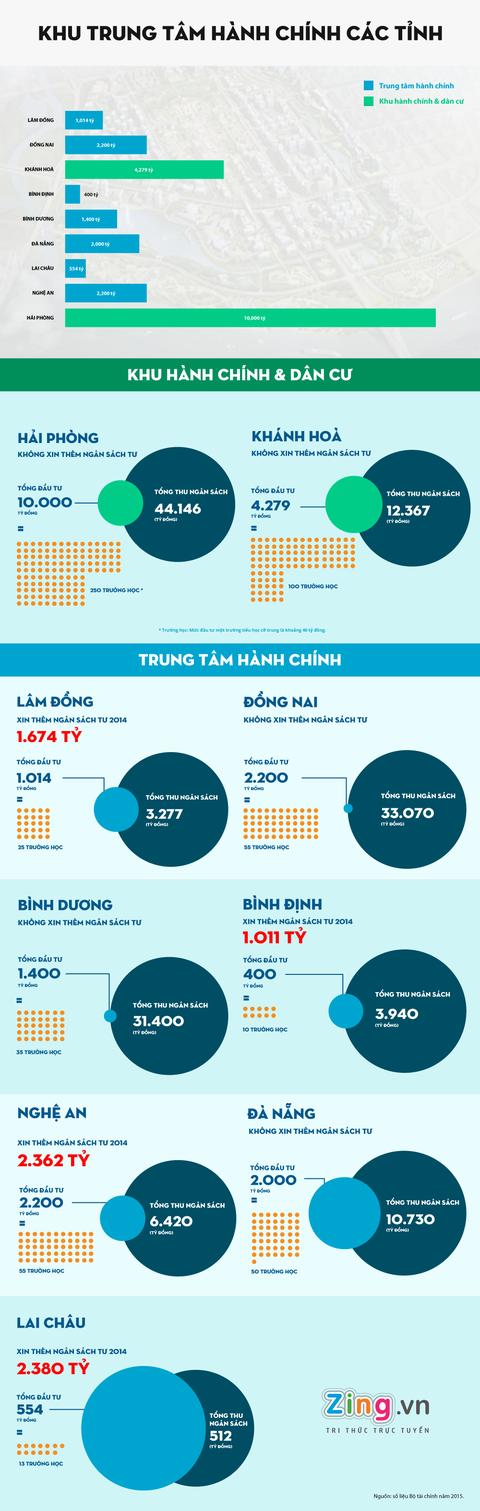 Khu hanh chinh 10.000 ty tuong duong 250 truong hoc hinh anh 1