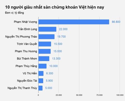 Nu ty phu hang khong, ong chu The gioi Di dong sut giam tai san hinh anh 3