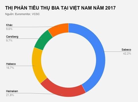 Thi truong bia Viet Nam thay doi ra sao sau gan 10 nam? hinh anh 3