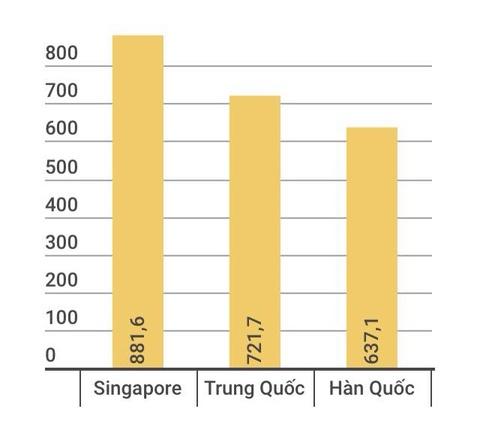 Trung Quoc dau tu vao Viet Nam hon 700 trieu USD hinh anh