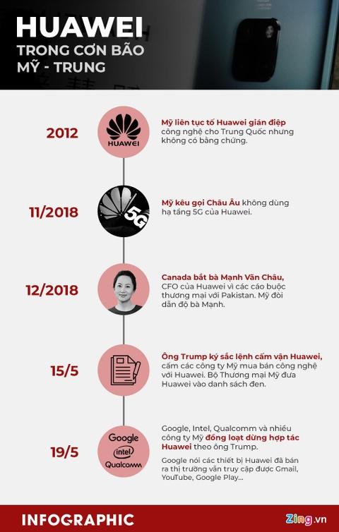 Bi Google quay lung, smartphone Huawei nhin dau cung thay 'cua tu' hinh anh 5