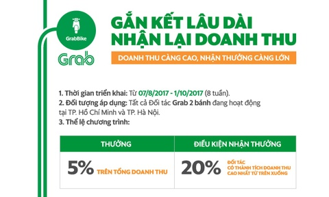 GrabBike tang gia that thuong, co luc dat hon taxi hinh anh 3