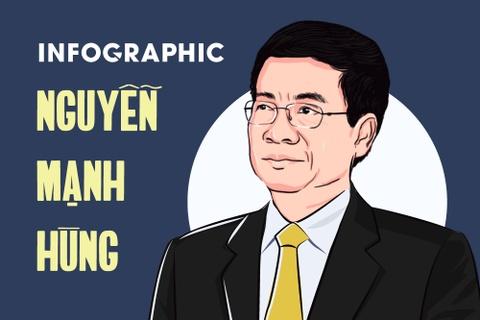 Tieu su tan Bo truong Thong tin va Truyen thong Nguyen Manh Hung hinh anh