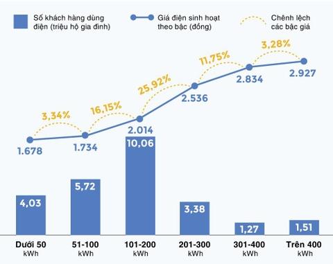 Bo truong Tran Tuan Anh: Neu bo sung them chi phi, gia dien tang 9,26% hinh anh 2
