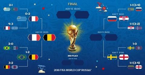 Brazil bi loai, World Cup thanh san choi cua rieng chau Au hinh anh 3