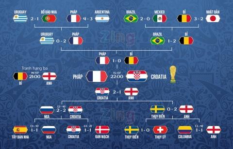 Nguoc dong ha Anh, Croatia lan dau vao chung ket World Cup hinh anh 3