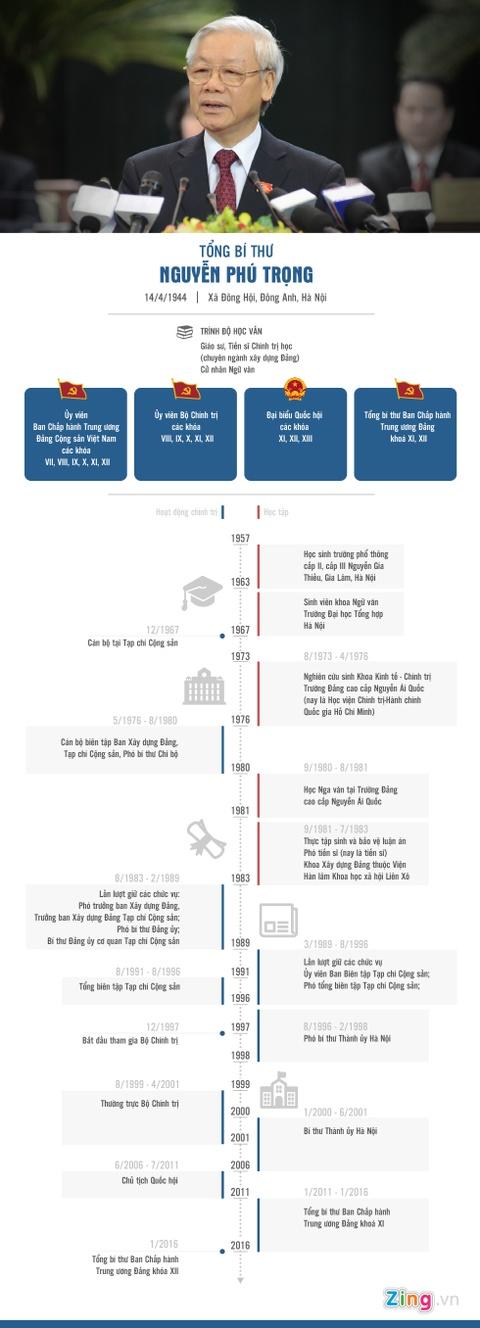 Infographic tieu su Tong bi thu Nguyen Phu Trong hinh anh 1