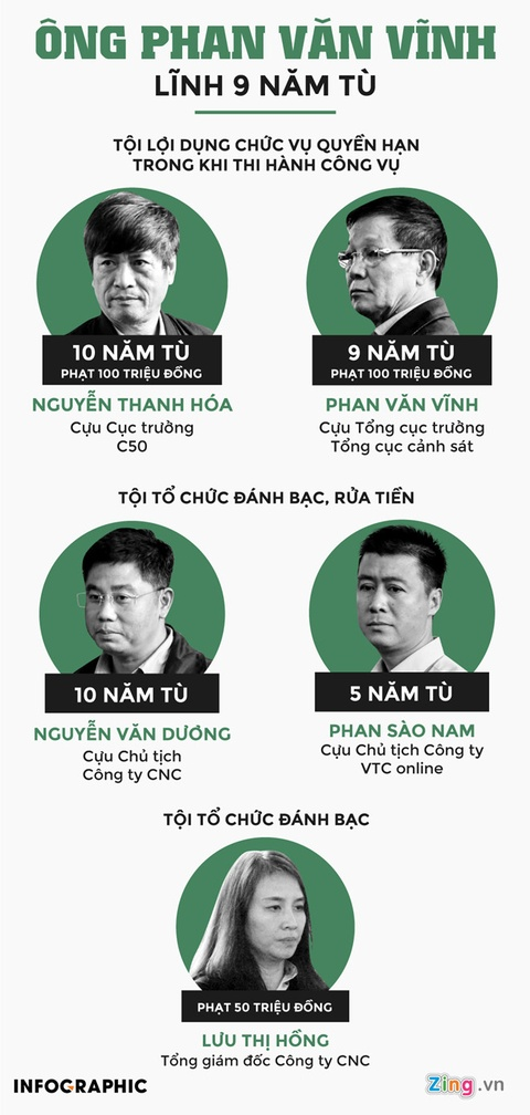 Vi sao Phan Van Vinh, Nguyen Thanh Hoa linh an cao hon muc de nghi? hinh anh 3