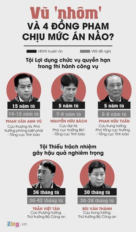 De nghi khong giam an 2 cuu Thu truong Bo Cong an, y an voi Vu 'Nhom' hinh anh 4