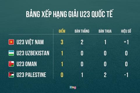 Khi tuyen Olympic Viet Nam khong con da o the keo duoi hinh anh 3