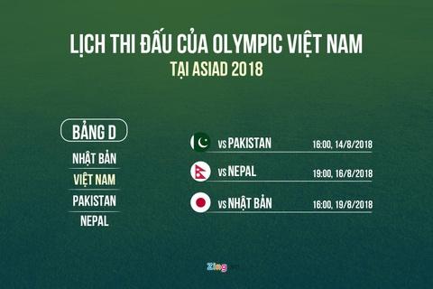 Dieu gi phia sau ban danh sach ky la cua Olympic Viet Nam? hinh anh 3