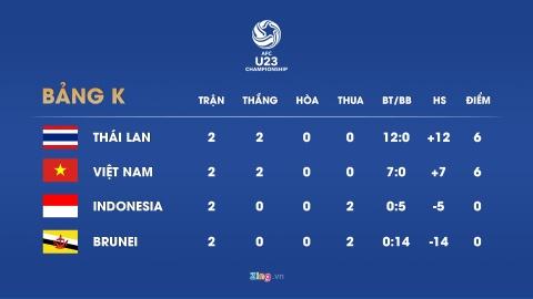 Sao tre U23 Viet Nam khieu khich tien dao dinh the do cua Indonesia? hinh anh 10